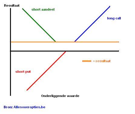 Het vak van het risico; De opleiding tot optiehandelaar op de beurs