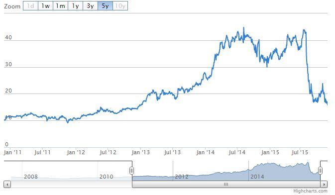 Aandeel Fagron fors gedumpt | Forse winsten in sector ... Aandeel Fagron
