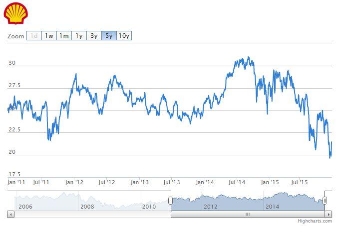 Koers Shell op 5-jaarsdieptepunt | Analist.nl Aandselen Koers Vinci
