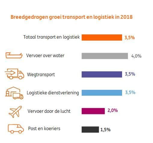 Transportnederland