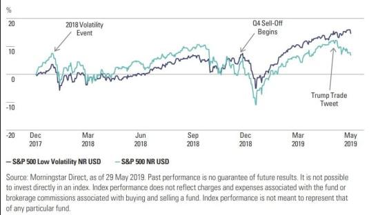 Amerikaanse aandelen wereldwijd populair