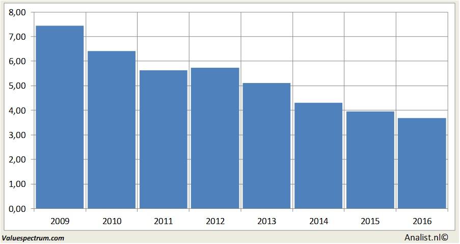 Costamare Inc bij hoogste dividendaandelen in Amerika