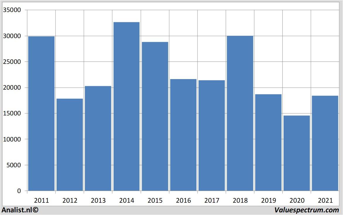 grafik harga hyundaicorp