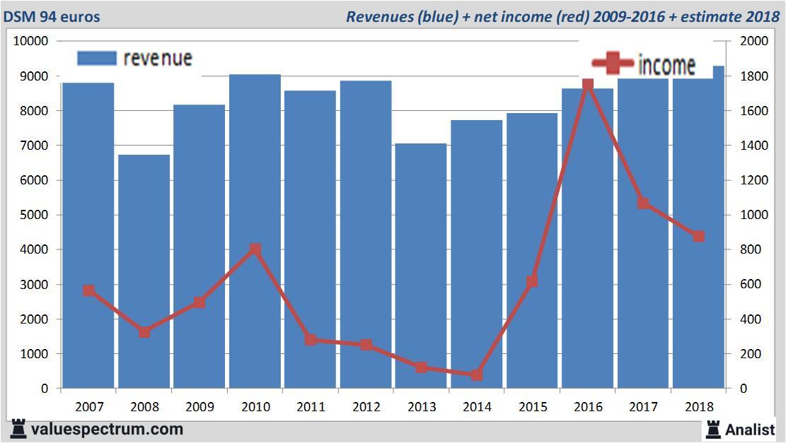 DSM: hogere winst dan verwacht en cadeautjes voor beleggers