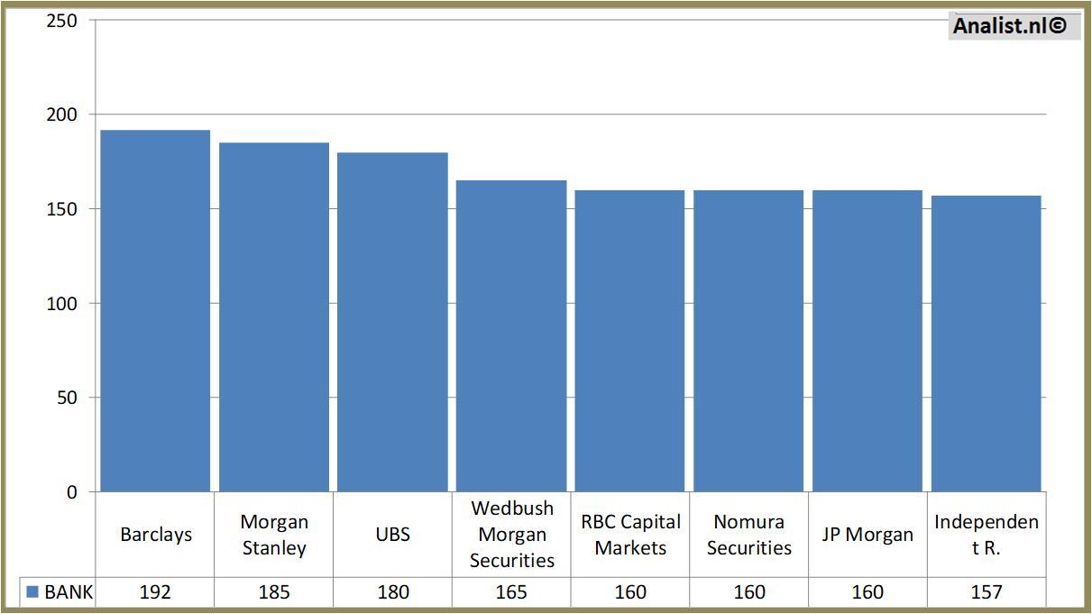 Aandeel IBM 7 procent omhoog, kwartaalomzet valt wel tegen