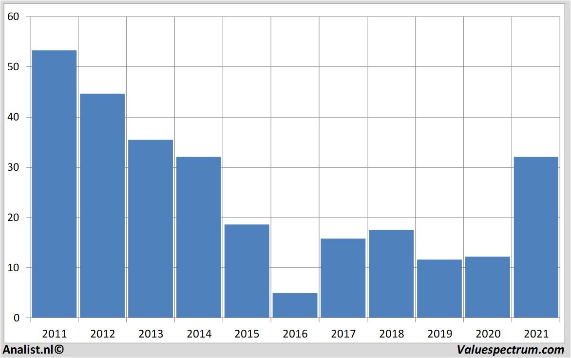 analisis saham freeport-mcmoran