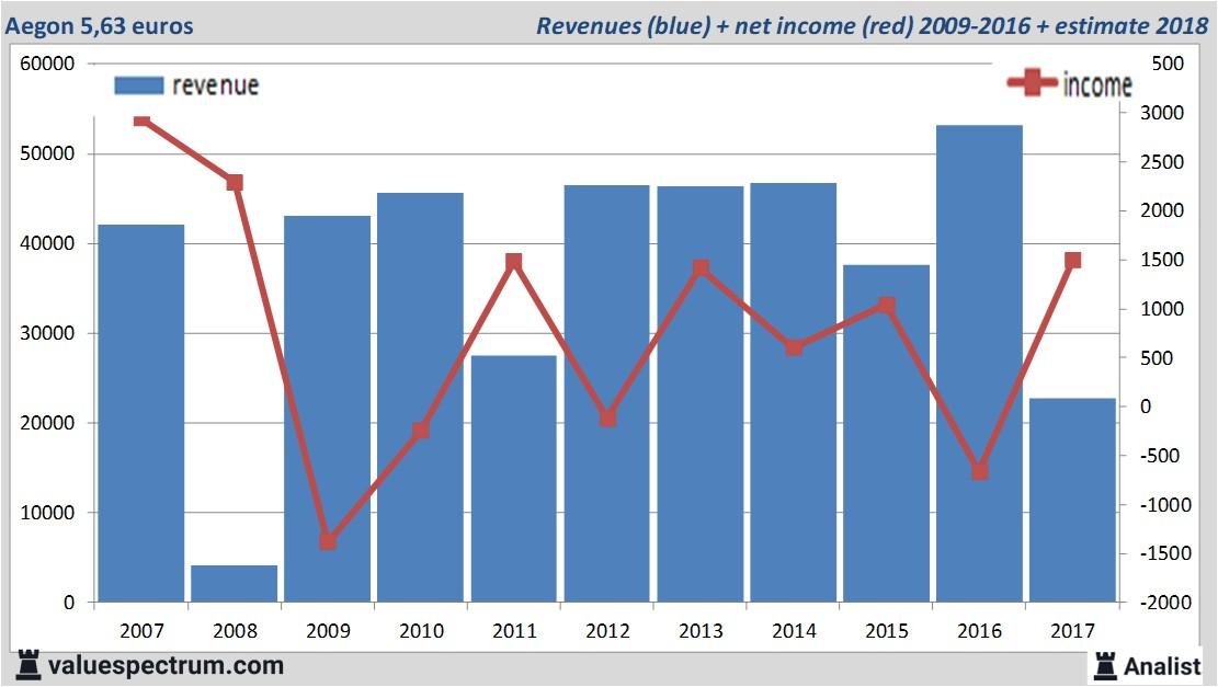 Aanzienlijk dividendrendement PostNL