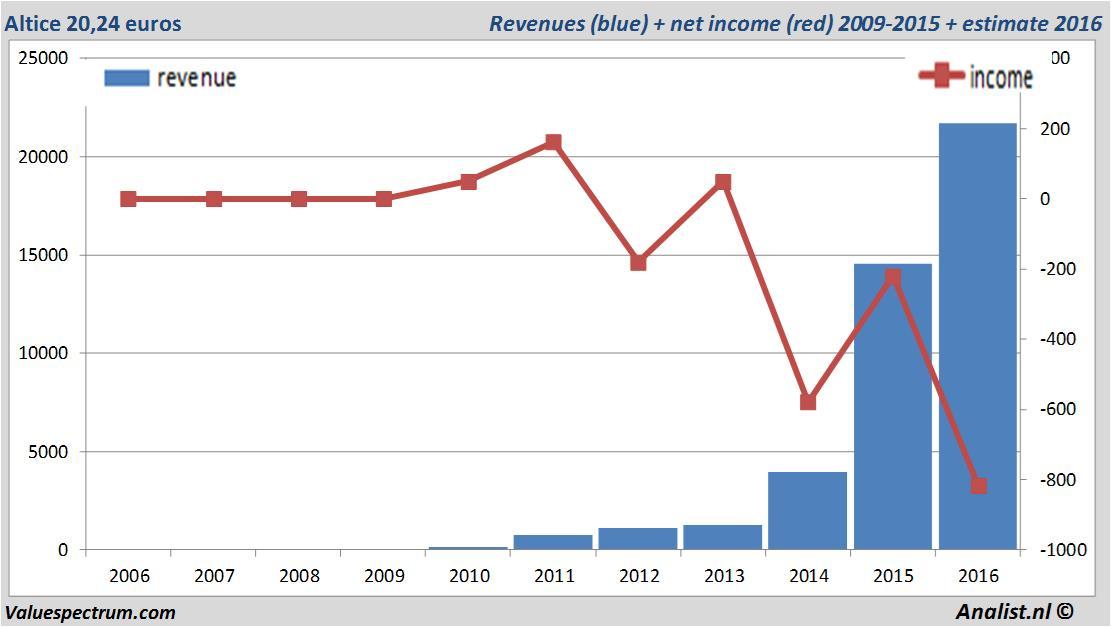 Analisten verwachten over 2016 stijgende omzet Altice ... Aandeel Altice