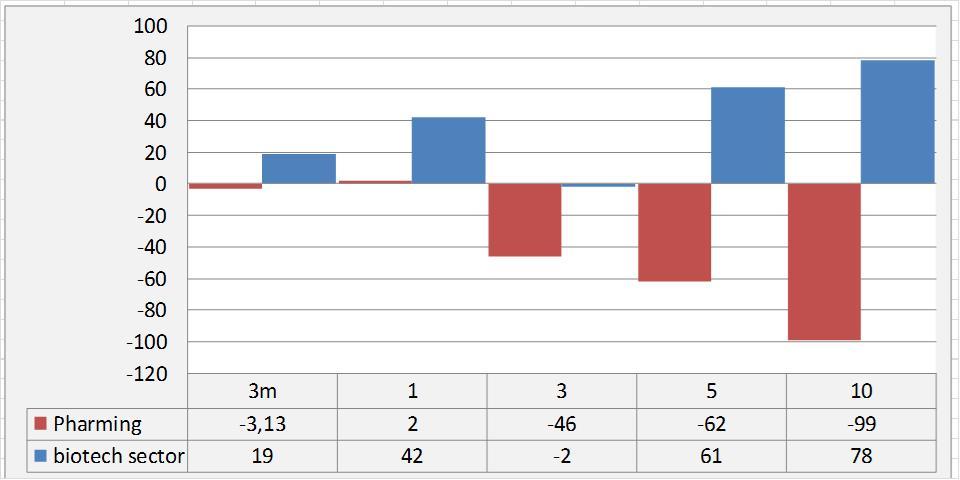 Pharming dit jaar beste Europese biotechaandeel   Analist ... Aandeel Pharming