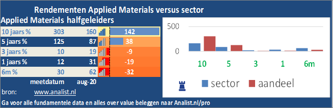 Applied Materials-koers